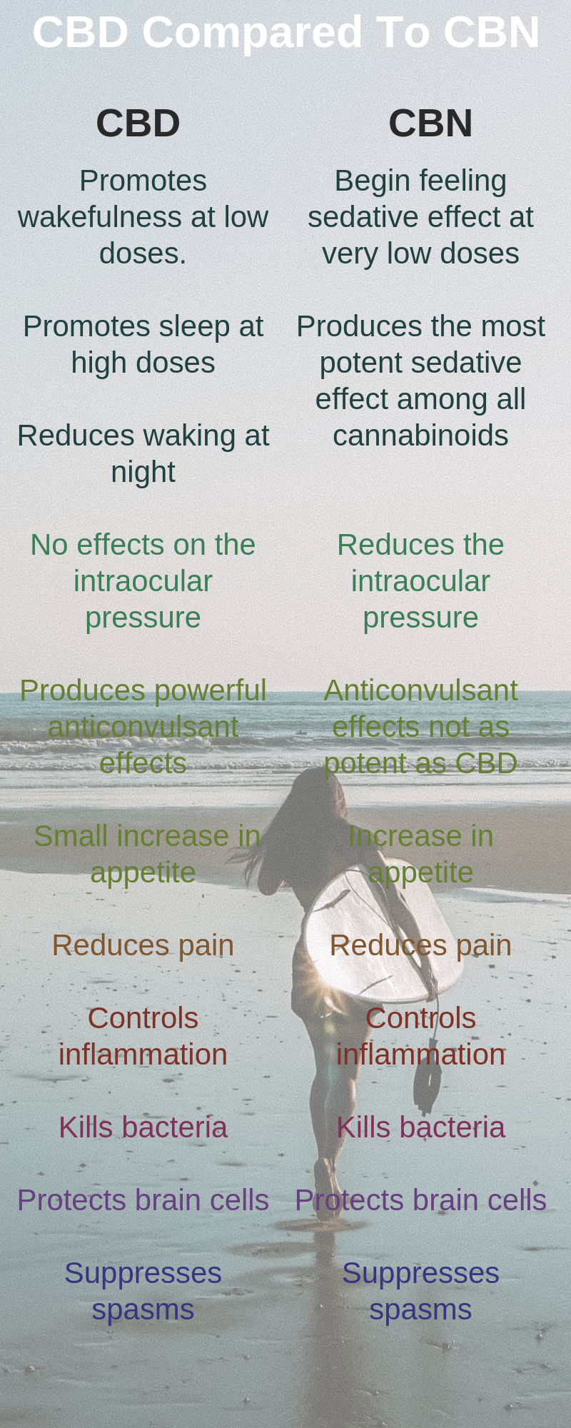 CBN Oil and CBD Oil – What are The Differences? - CBN Oil